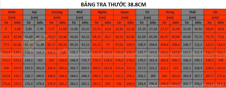 Bang tra Thuoc Lo Ban 39